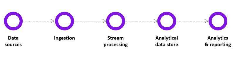 Real-time data processing diagram