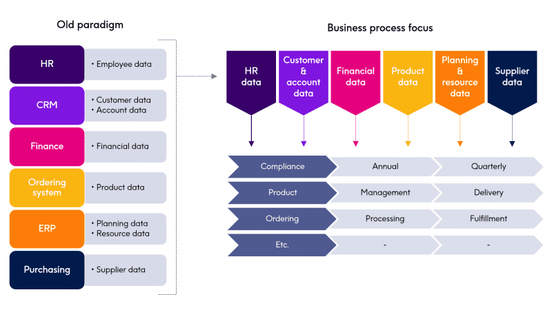 The business side of an organization is focused on a business process and wants to be empowered to manage and access that data. The older paradigm of siloed data does not translate well to this model.