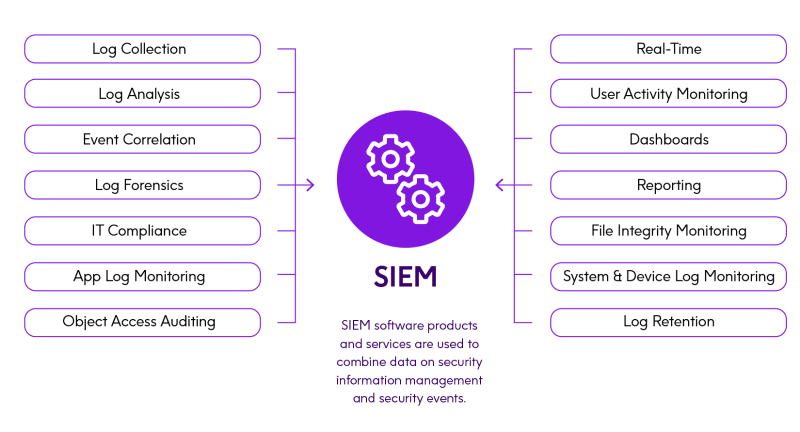 What is Security Information and Event Management (SIEM)?