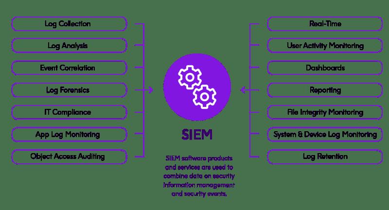 SIEM Solutions