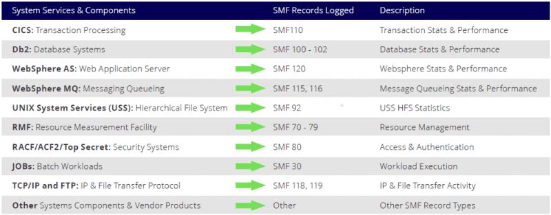 SMF records