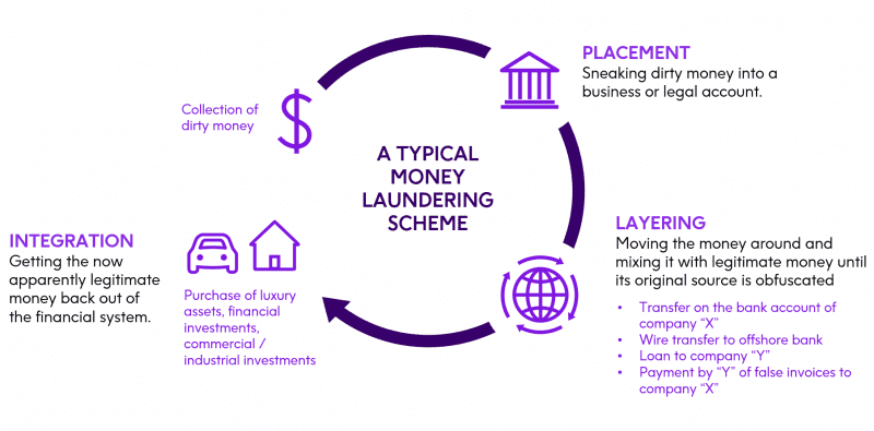 How to Clean Up Your Data for Anti-Money Laundering (AML) Compliance