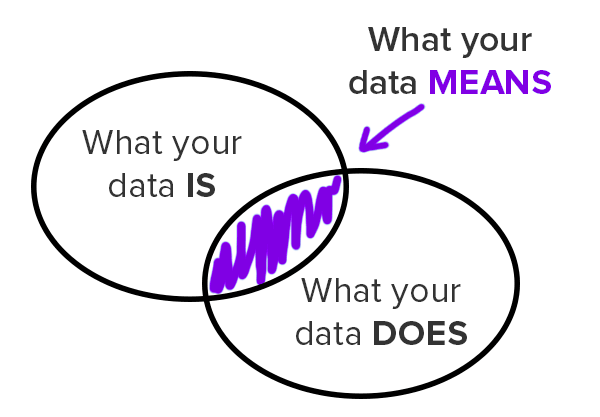 The Value Wedge: What Data IS, DOES, and MEANS in Data Governance and Data Quality Initiatives