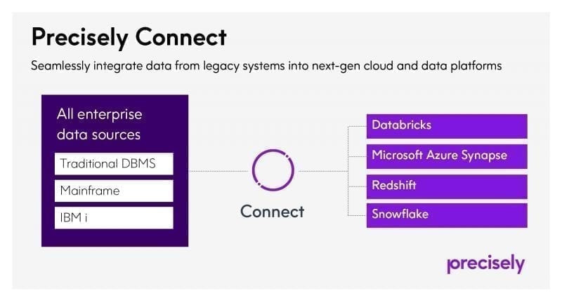 Precisely Delivers Trusted Data to Databricks, Microsoft Azure Synapse and Snowflake