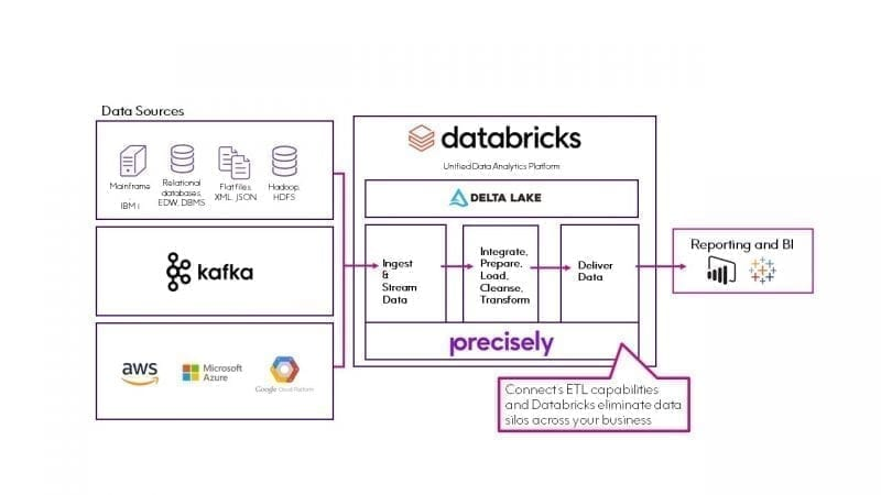 Precisely and Databricks