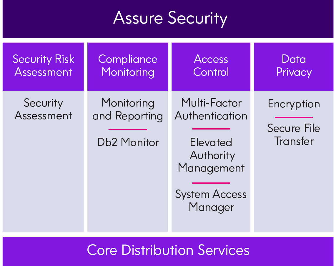Assure Security