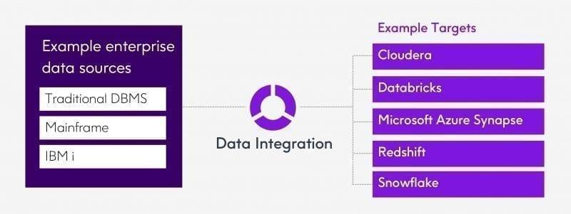 Data Integration - Data Integrity Suite