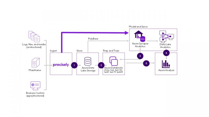 Cloud Migration and Modernization with Databricks, Microsoft, and Precisely