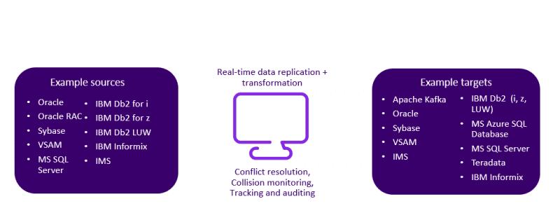 Echtzeit-Datenreplikationslösungen