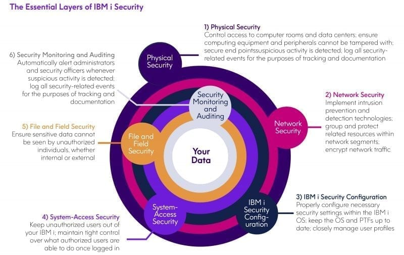 Essential Layers of IBM i Security