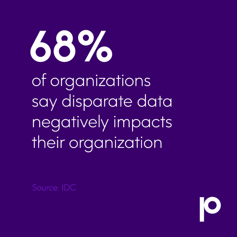 68% of organizations say disparate data negatively impacts their organization (Source IDC)