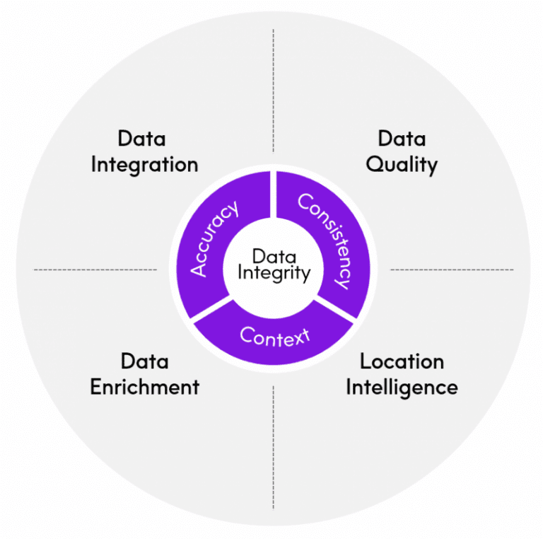 What is data integrity