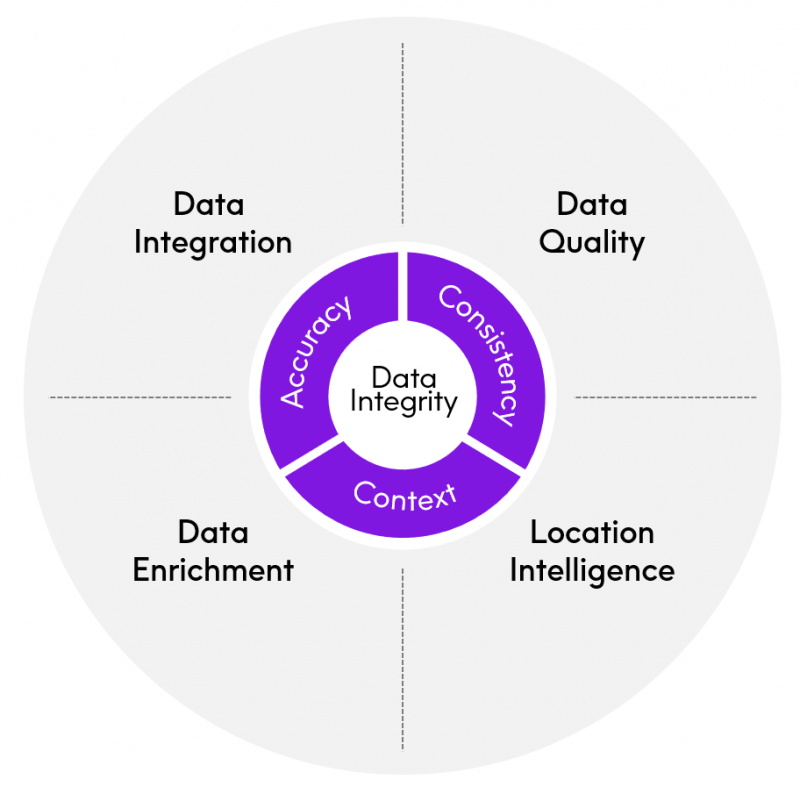 Data integrity is reached when your data is accurate, consistent and in context. Data integrity is based on 4 pillars: data integration, data quality, location intelligence and data enrichment.