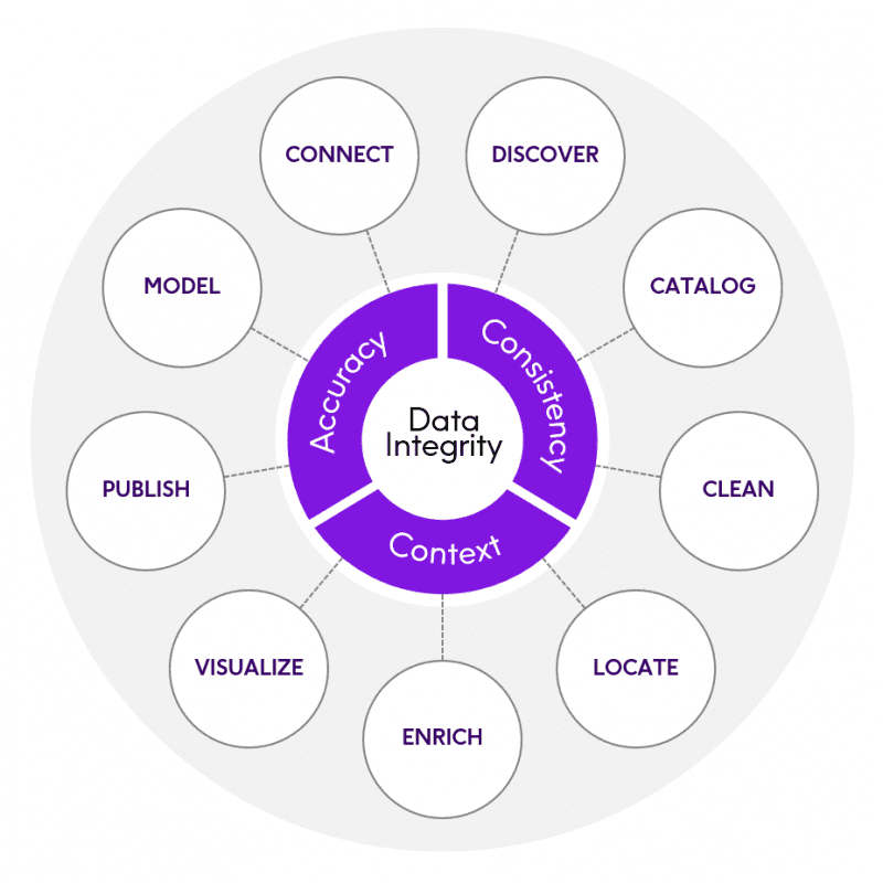 The Data Integrity Journey