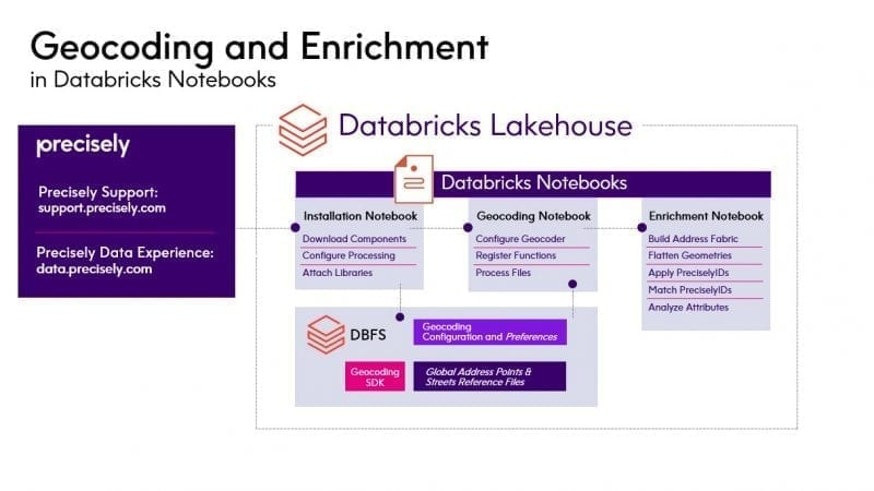 Geocoding and Enrichment in Databricks Notebooks