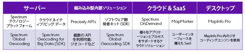 Spectrum Geocoding
