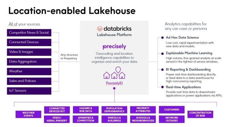Databricks and Location Intelligence from Precisely