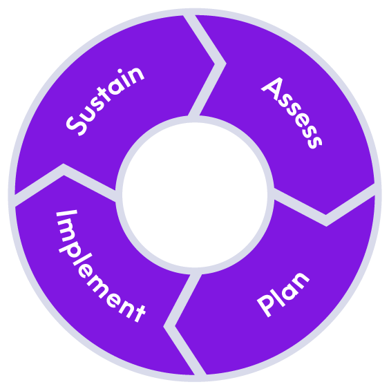 Assessing data architecture