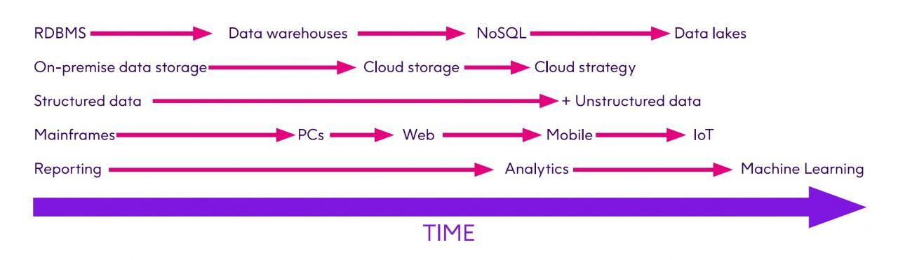 Incomplete Data Architecture