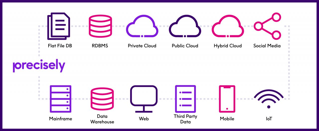 Modern data architecture complexity