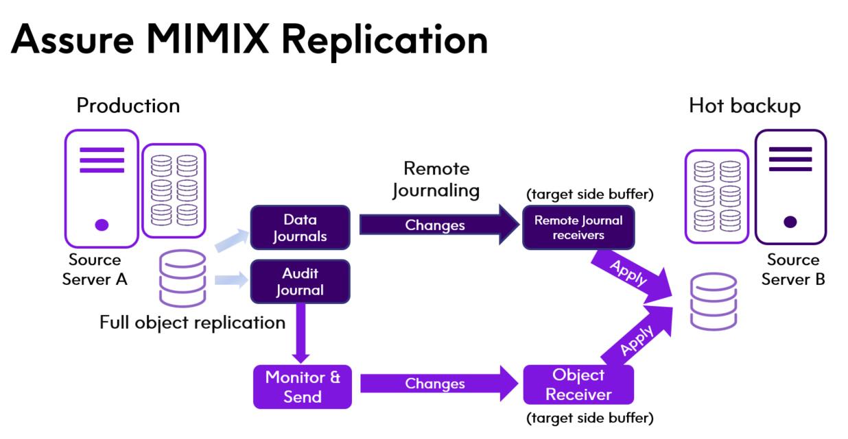 Assure MIMIX Replication